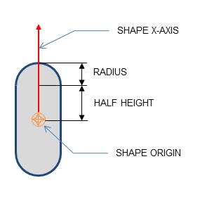 胶囊体则有些复杂,其需要原点,半高,Radius,X-Axis来决定